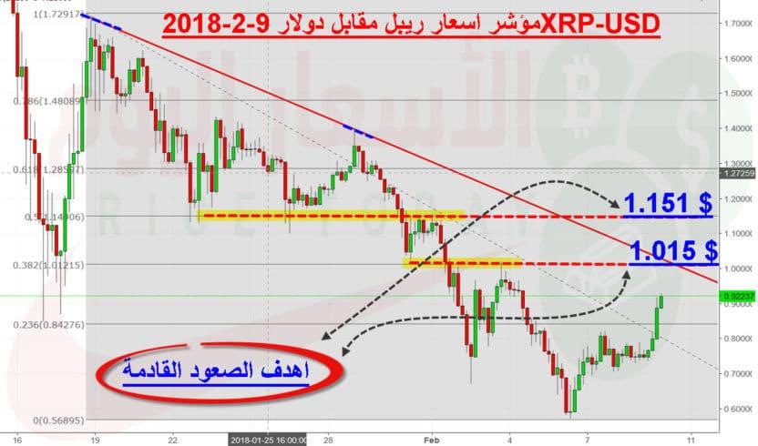 التوقعات القادمة لاسعار الريبل Ripple
