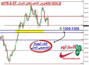 هبوط الذهب هبوط الذهب