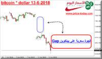 bitcoin gap