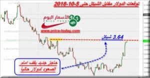 توقعات الدولار مقابل الشيكل
