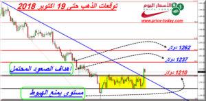 توقعات محللين الذهب