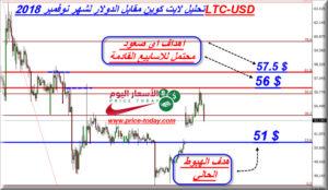 تحليل LTCUSD