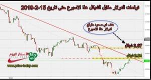 توقعات الدولار مقابل الشيكل الاسبوع الثاني فبراير 2019