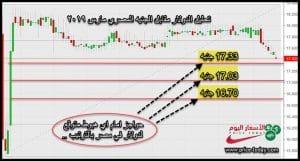 توقعات الدولار امام الجنيه المصري الايام القادمة