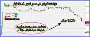 توقعات الدولار في مصر يونيو 2019