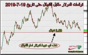 توقعات الدولار امام الشيكل هذا الاسبوع