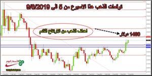 تحليل وتوقعات الذهب هذا الاسبوع