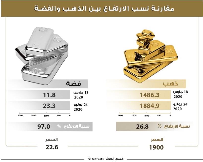 الفضة والذهب