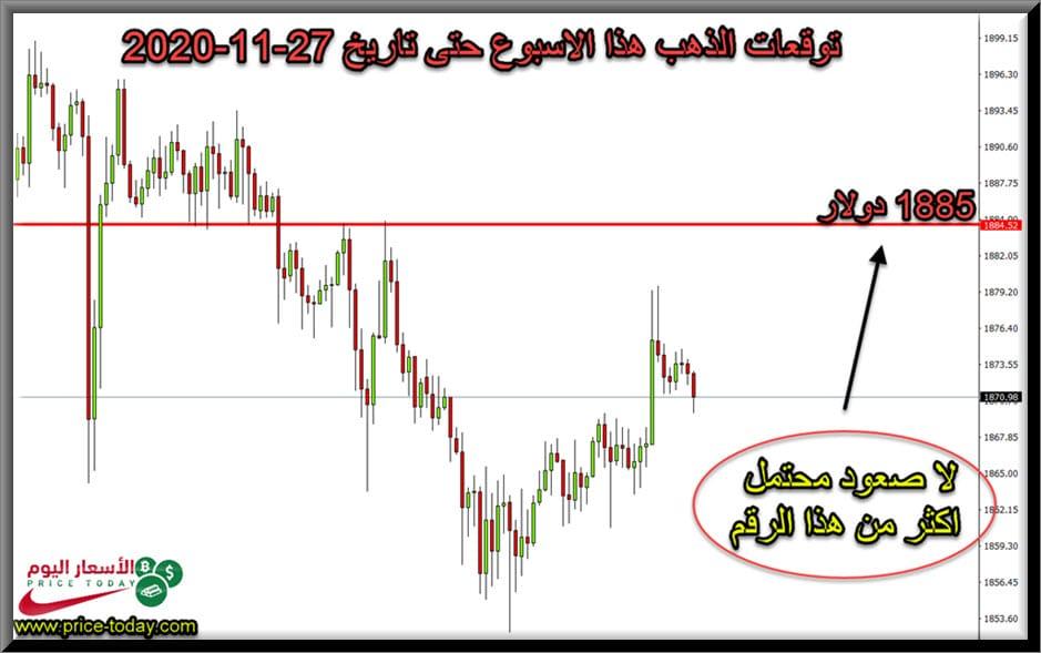 توقعات محللين الذهب حتى 27 نوفمبر 2020