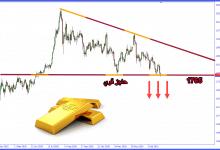 صورة التحليل الفني للذهب وظهور أول علامات الهبوط