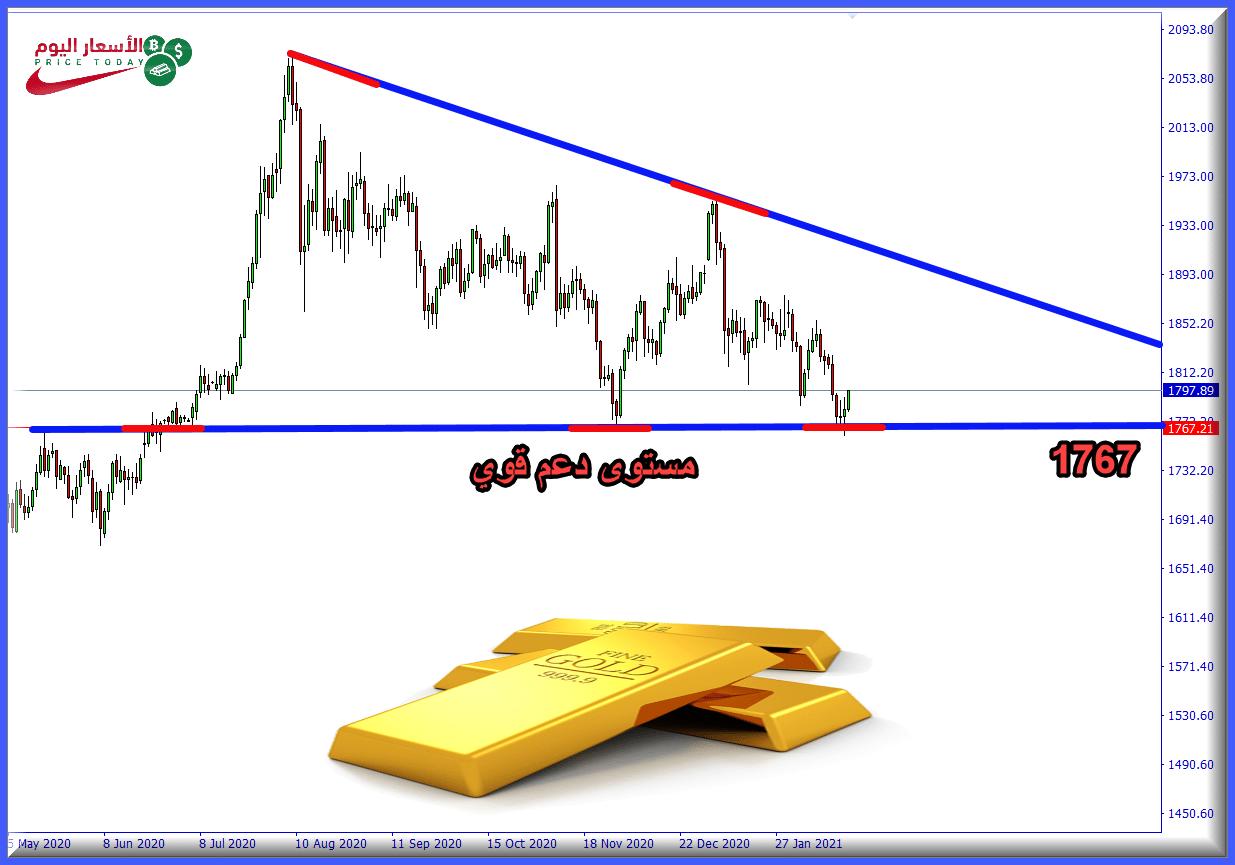 التحليل الفني للذهب