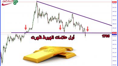 صورة التحليل الفني للذهب يعطي اشارات قوية للانخفاض